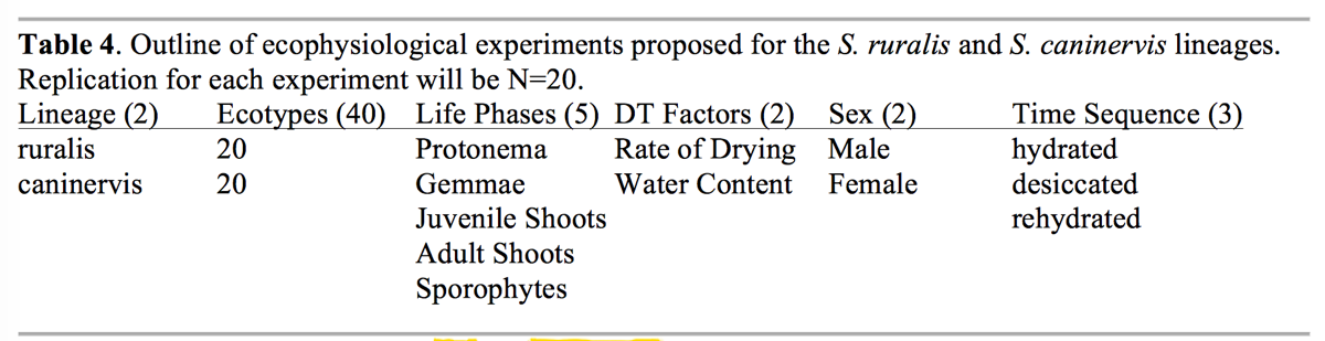 Table 4. Ecophys Treatments